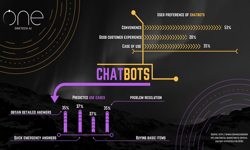 Chatbot-Infographic